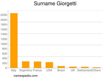 Surname Giorgetti