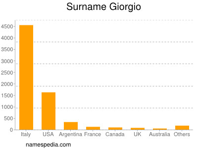Surname Giorgio