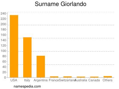 Surname Giorlando