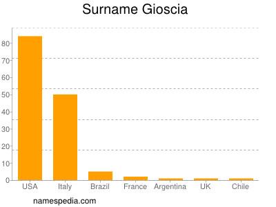 Surname Gioscia