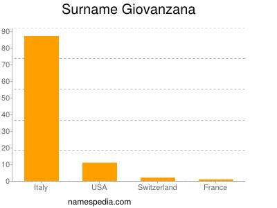 Surname Giovanzana