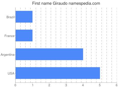 Given name Giraudo