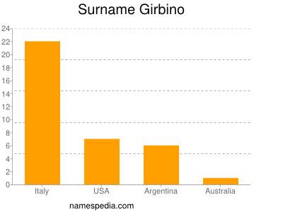 Surname Girbino