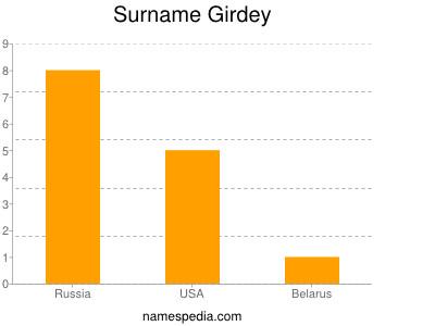 Familiennamen Girdey