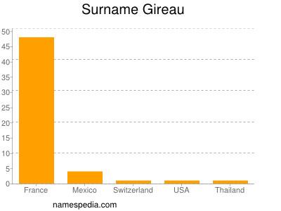 Surname Gireau