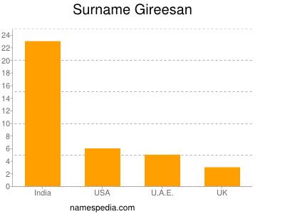 Surname Gireesan