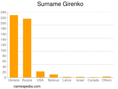 Surname Girenko