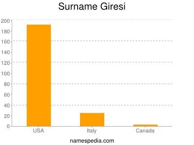 Surname Giresi