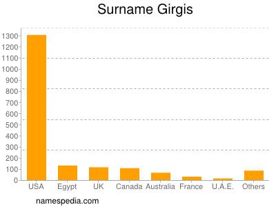 Surname Girgis