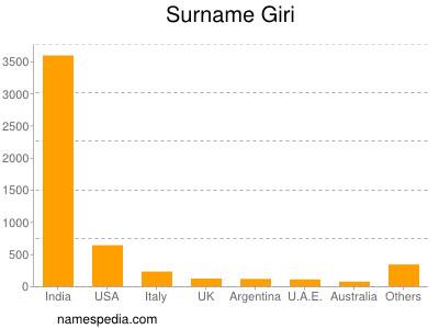 Surname Giri
