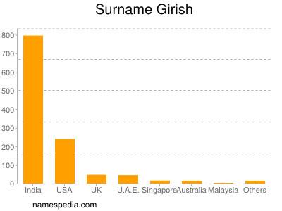 Familiennamen Girish