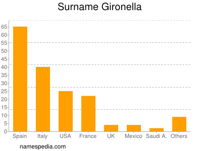Surname Gironella