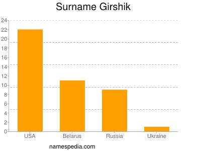 Surname Girshik