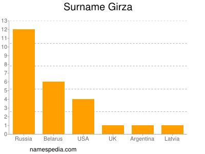 Surname Girza
