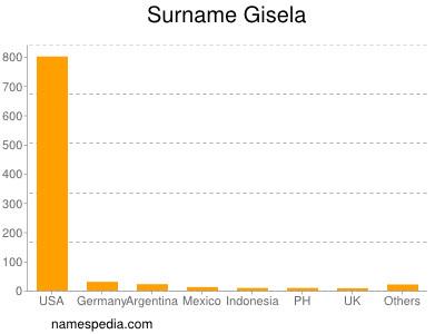 Surname Gisela