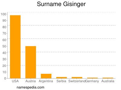 Surname Gisinger