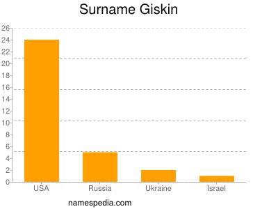Surname Giskin