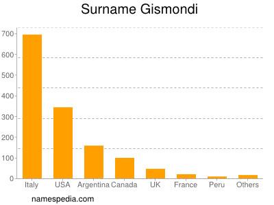 Surname Gismondi