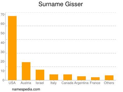 Familiennamen Gisser