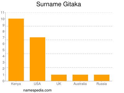 Surname Gitaka