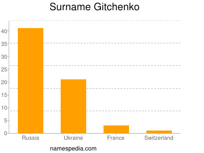 Surname Gitchenko