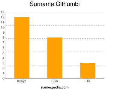 Surname Githumbi