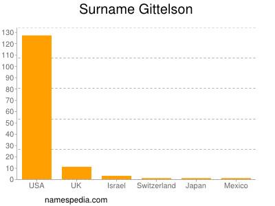 Surname Gittelson