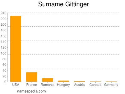Surname Gittinger