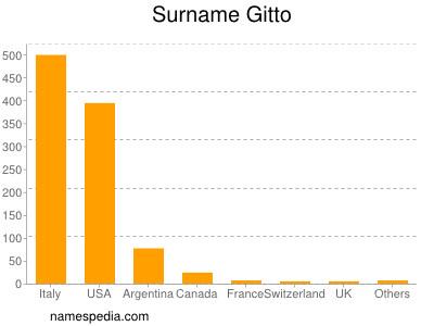 Surname Gitto