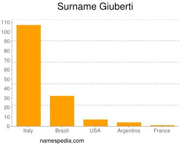 Surname Giuberti