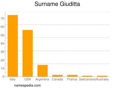 Surname Giuditta