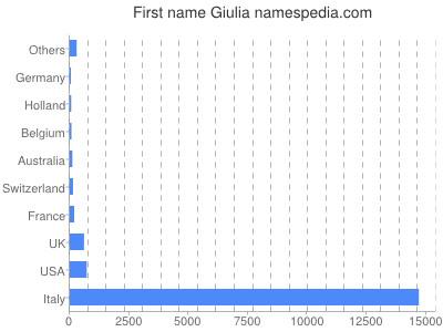 Given name Giulia