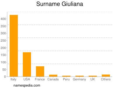 Surname Giuliana