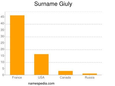 Surname Giuly