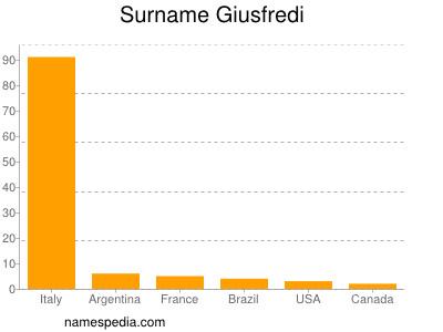 Surname Giusfredi