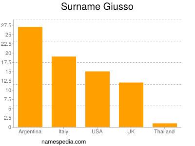 Surname Giusso