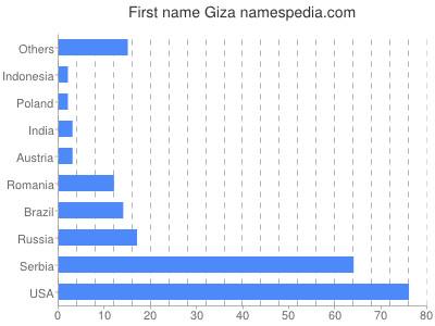 Vornamen Giza