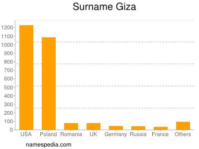 Familiennamen Giza