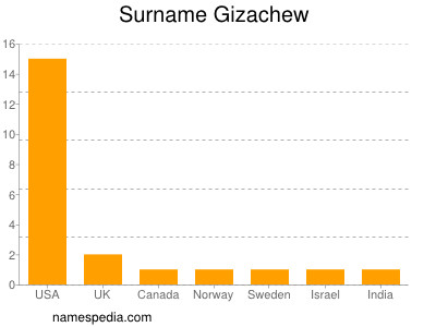 Surname Gizachew