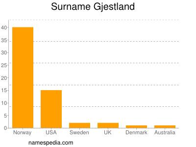Surname Gjestland
