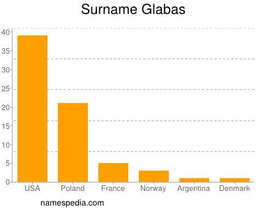 Surname Glabas