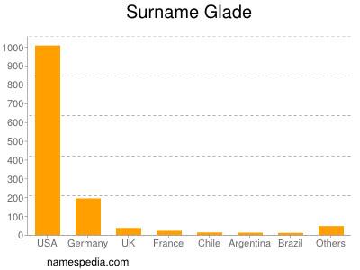 Surname Glade