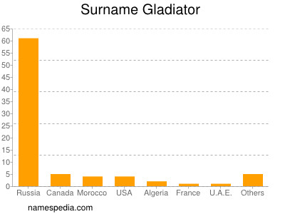 Surname Gladiator