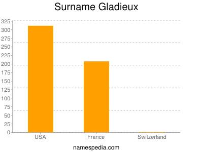 Surname Gladieux