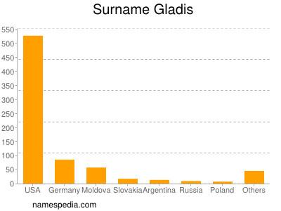 Surname Gladis