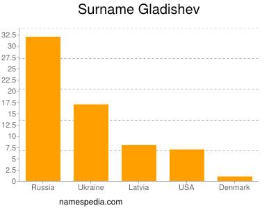 Surname Gladishev
