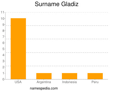 Surname Gladiz