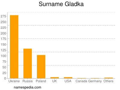 Surname Gladka