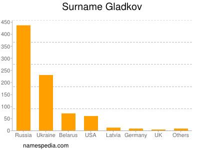 Surname Gladkov