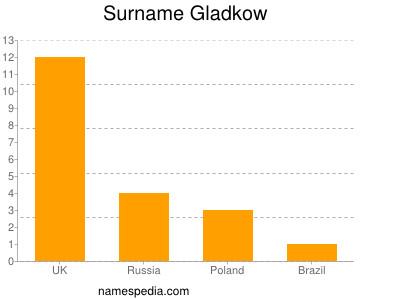 Surname Gladkow